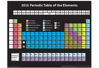 Periodic Table of the Elements Poster 2016