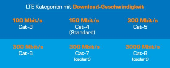 Cat 4? Cat 6? LTE Advanced?