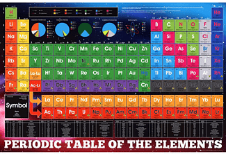 Periodic Table of the Elements XXL Poster